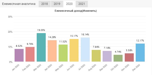 Статистика 2020